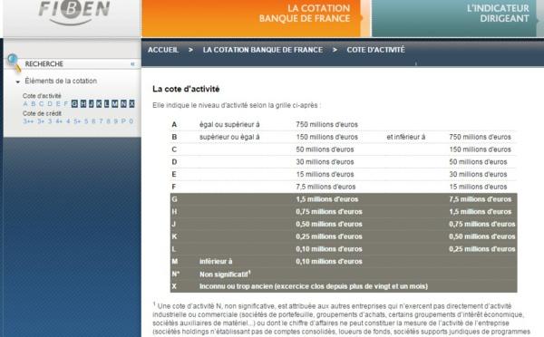 Banque de France : le Groupe TourMaG.com décroche le classement G++ !