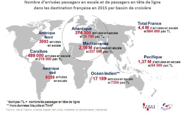 France et Outre-Mer : la croisière a généré 5,3 millions d'arrivées passagers en 2015