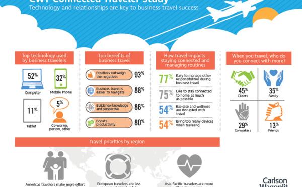Les voyageurs d'affaires, toujours plus connectés, gagnent en productivité