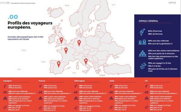 Les programmes de fidélité séduisent 66% des voyageurs d'affaires en France