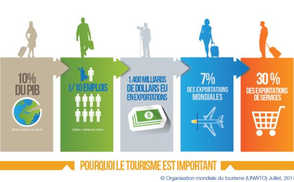 OMT : les arrivées internationales en hausse de 7%