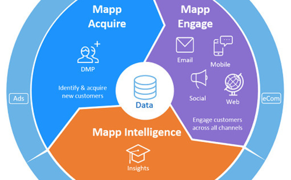 DMP, ciblage : Mapp Digital propose une solution 3 en 1