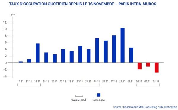Gilets jaunes : la fréquentation des hôtels parisiens en berne les week-ends