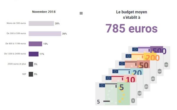Vacances de Noël : 74% des voyageurs resteront dans l'hexagone