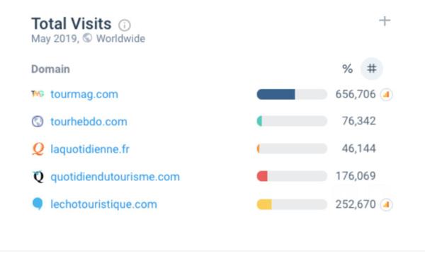Audience : TourMaG.com, seul média à progresser (+3%) en mai 2019 avec près de 657 000 visites