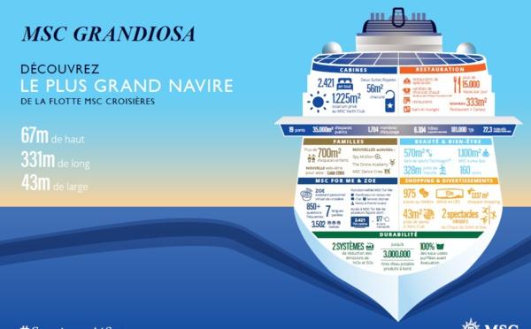 MSC Croisières prend livraison du MSC Grandiosa