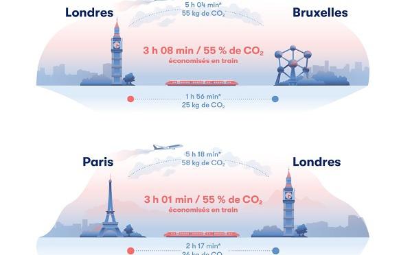 Europe : Omio dévoile les trajets les plus rapides et écologiques en train qu'en avion