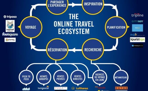 Infographie : comment fonctionne l'écosystème du voyage en ligne ?