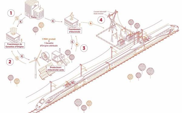 Thalys roule à l'énergie verte
