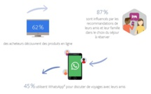 Une des conclusions tirées de l'étude Accenture pour Facebook - Crédit photo Facebook IQ