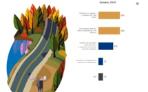 Infographie baromètre Mondial Assistance/OpinionWay - DR