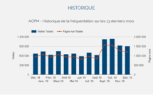 Audience : plus d'un million de visites en moyenne sur les 4 derniers mois pour TourMaG.com