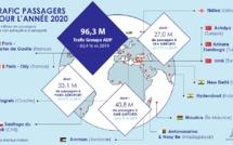 Paris Aéroport : le trafic chute de près de 70% en 2020